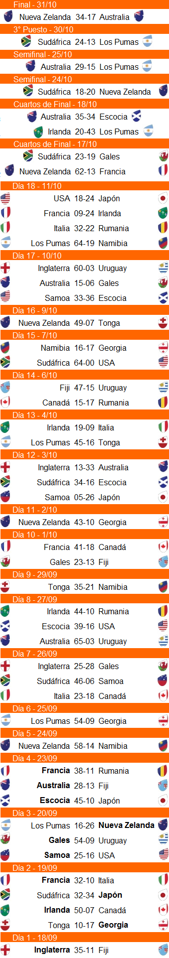 RWC2015 Resultados