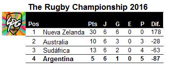 posiciones-rugby-championship-2016